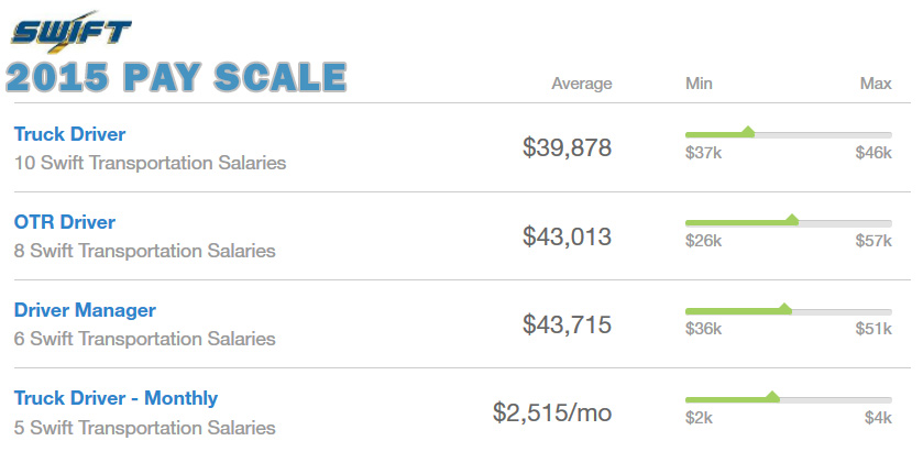 Swift Transportatin Payscale